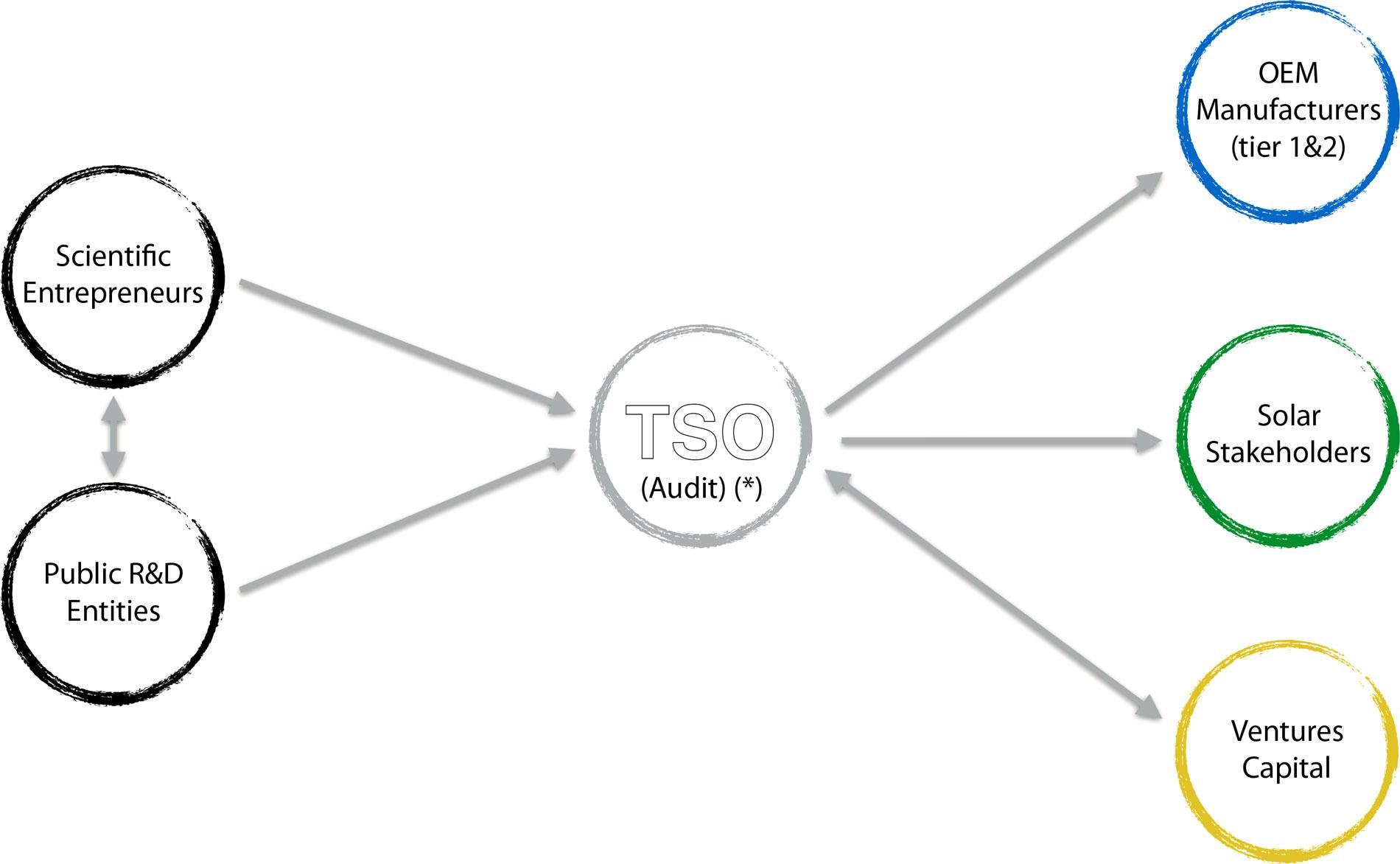tso-services-2